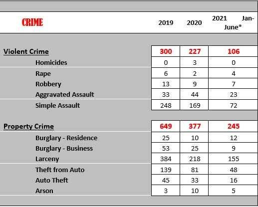 crime data paso robles
