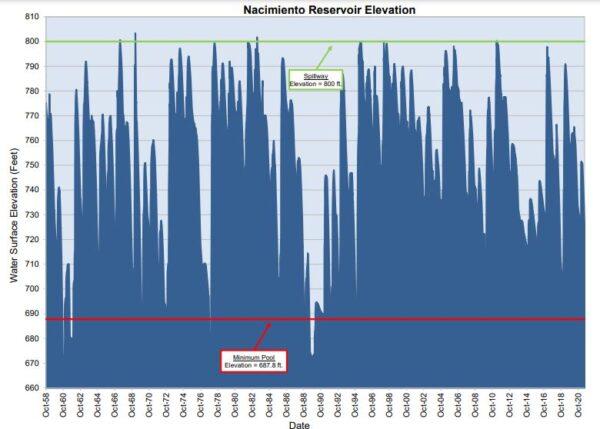 Lake Nacimiento Water Level History