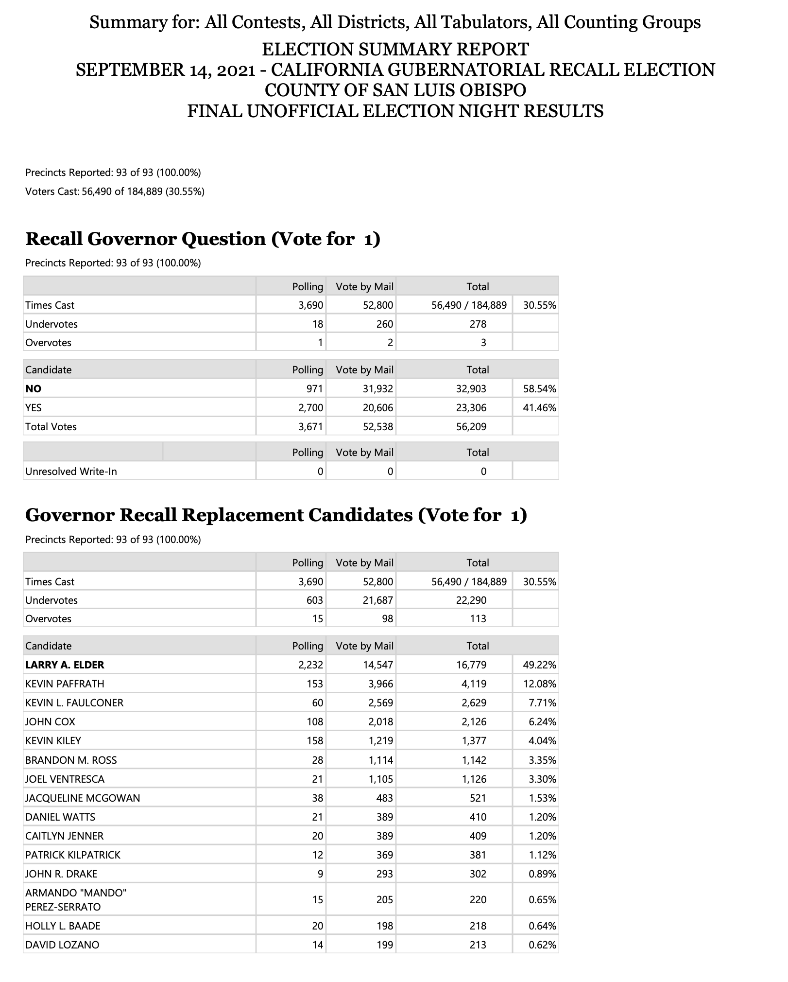 SLO County election results Newsom recall